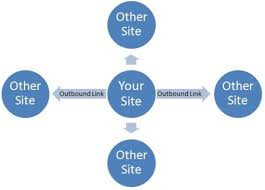 A diagram of inbound and outbound links