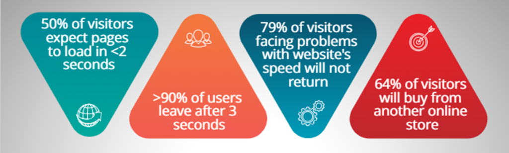 slow page speed stats